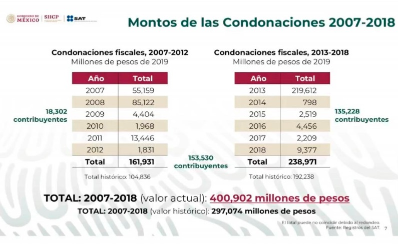 Condonación de impuestos en los últimos dos sexenios asciende a 400 mil mdp